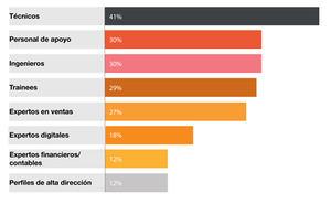 Perfiles más demandados por las empresas medianas europeas.