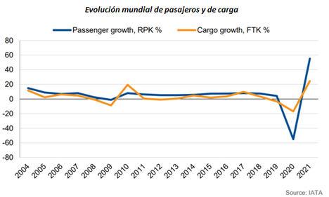 Perspectivas de las aerolíneas europeas