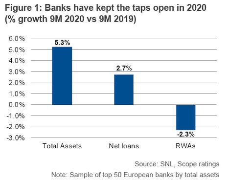 Perspectivas para el sector bancario europeo en 2021