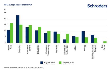 Perspectivas y oportunidades de inversión en Europa en 2021