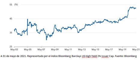 Peso de la calificación BB en el mercado de bonos de alto rendimiento.