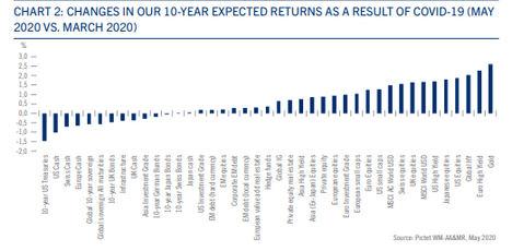 Pictet WM prevé 10 % de rentabilidad anual en capital privado los próximos 10 años