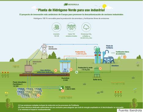 Iberdrola contará con el apoyo de CT para el diseño de su futura planta de hidrógeno verde de Puertollano