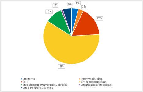 Porcentaje de votaciones basadas en blockchain por sectores.