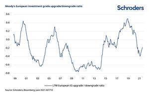 Por qué la recuperación económica favorece al alto rendimiento