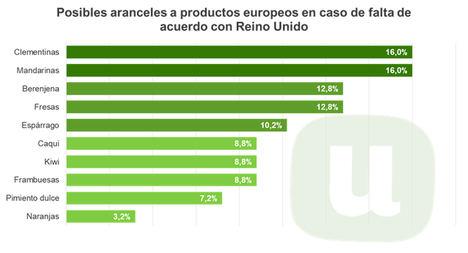 Unión de Uniones reclama un acuerdo preferencial para evitar la imposición de aranceles británicos sobre productos españoles