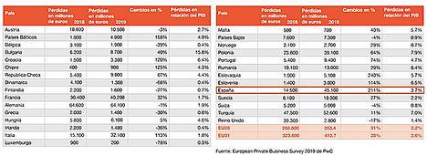 La escasez de talento hace perder a las empresas medianas de la Unión Europea más de 400.000 M€ de ingresos al año