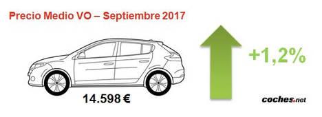 El precio del VO se sitúa en 14.598€ en septiembre