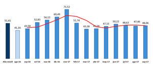 Precio del mercado eléctrico diario (POOL), (datos a 23 de septiembre). Fuente  OMIE