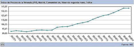 Certireformas aconseja la reforma integral como inversión de alta rentabilidad en Madrid