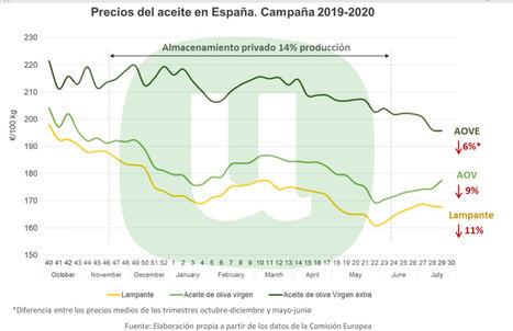 Unión de Uniones considera que la propuesta del MAPA de norma de comercialización para el aceite no solucionará la crisis y facilita la especulación
