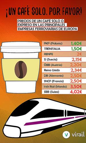 Las dos velocidades en el precio del café en los trenes europeos: de 1,40€ a 4€