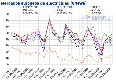 Precios de mercados europeos electricidad.