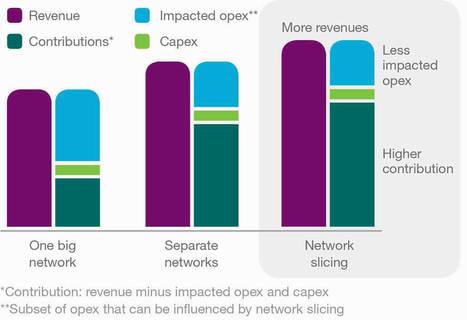 El network slicing aumentaría un 35% los ingresos de los operadores, según Ericsson