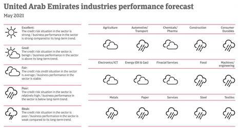 Previsión de resultados de la industria de Emiratos Árabes Unidos.