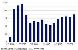 Previsiones de la reunión de septiembre del BCE: a la espera de un intenso debate