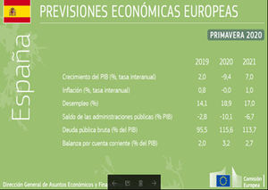 Previsiones económicas de primavera de 2020: una recesión profunda y desigual, una recuperación incierta