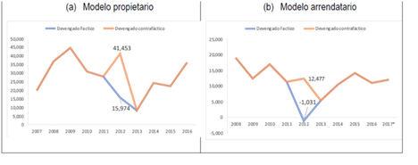 El sector ovino de Extremadura aumentó sus costes en 38,5 millones de euros debido a las últimas sequías