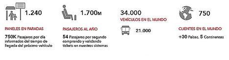 Principales cifras acerca de proyectos de transporte de GMV en el mundo.