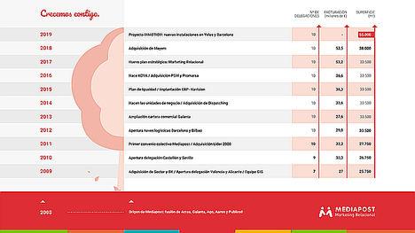 Mediapost cumple una década duplicando facturación y m2 y amplía sus instalaciones en Madrid y Barcelona