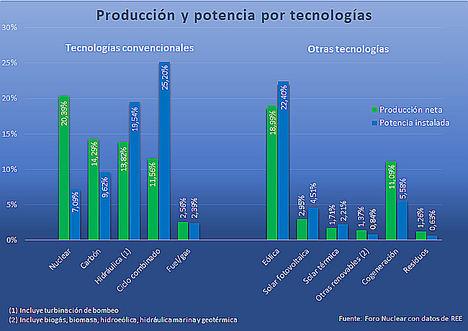La nuclear: líder en producción, en horas de funcionamiento y en evitar emisiones