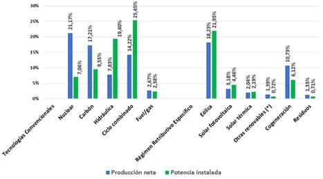 Las centrales nucleares españolas lideran la producción eléctrica un año más