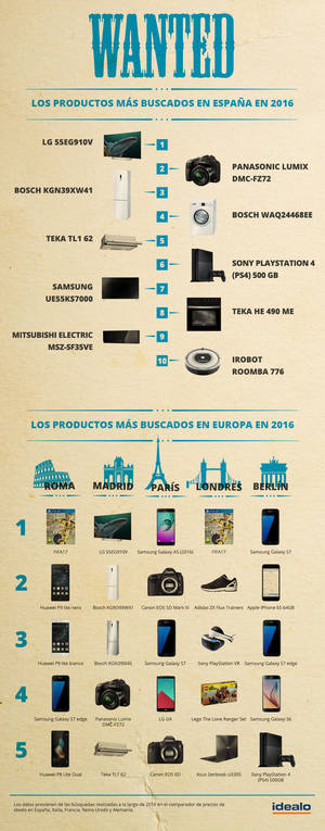 Los productos más buscados del año en España