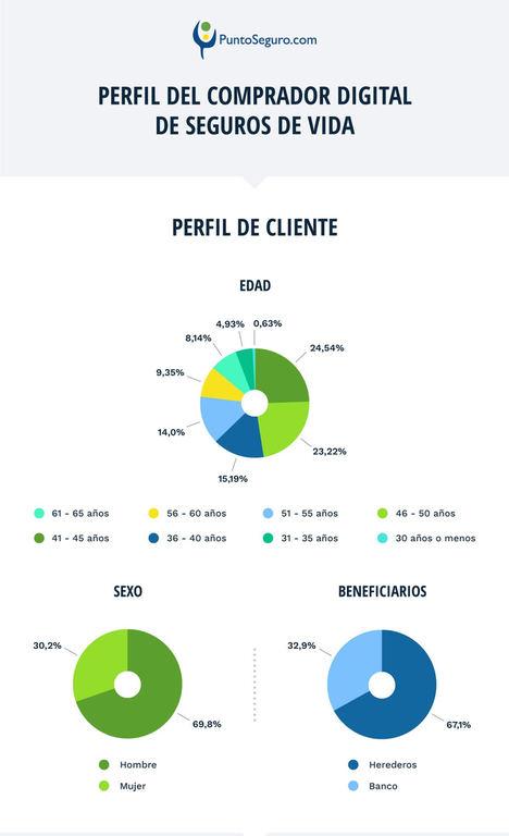 PuntoSeguro.com publica la infografía sobre el comparador digital de seguros de vida