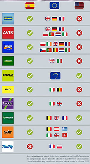 Qué empresas permiten alquilar coche sin tarjeta de crédito y en qué países