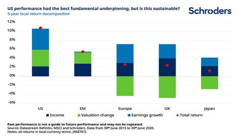 ¿Qué ha impulsado hasta ahora la rentabilidad de las bolsas y qué podría impulsarla en el futuro?
