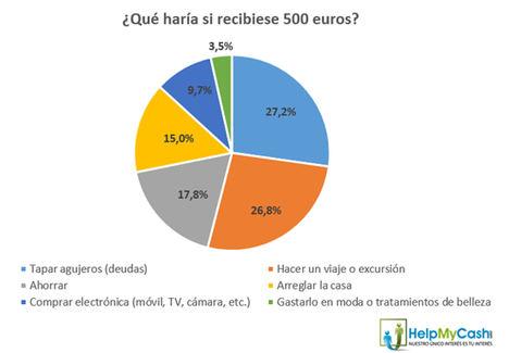 ¿Qué haría la mayoría de los españoles si recibiese hoy 500 euros extra?