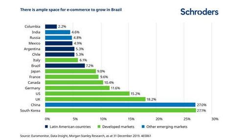 Quién es quién en la nueva y próspera economía de Brasil