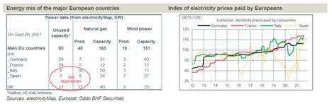 ¿Quién gana y quién pierde con este aumento de los precios de la energía?