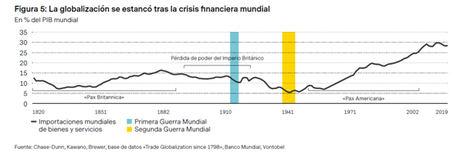 ¿Quién se beneficiará de la reversión de la globalización?