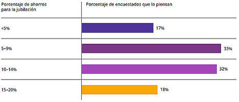 ¿Qué porcentaje de sus ahorros creen los españoles que realmente pueden utilizar anualmente durante su jubilación sin quedarse sin dinero?