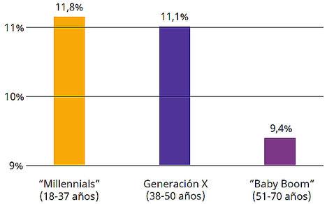 Los españoles, los segundos que menos dinero destinan para su jubilación en todo el mundo
