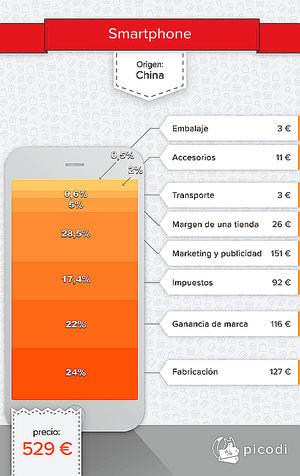 ¿Qué se esconde detrás del precio de un smartphone?