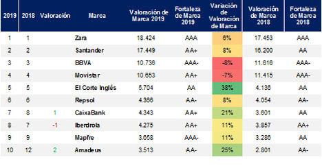 Las 100 marcas más valiosas de España suman hoy 124,2 mil millones de euros, un 8,6% más que en 2018 según Brand Finance
