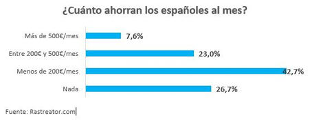 Ocho millones de españoles no consiguen ahorrar a final de mes