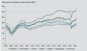 REECOX España se acerca al nivel previo a la crisis