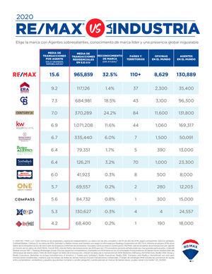 Remax lidera la productividad de agentes inmobiliarios con mayor media de transacciones por agente al año