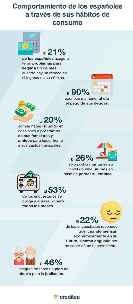 El 21% de los españoles asegura tener problemas para llegar a fin de mes cuando hay un retraso en el ingreso de su nómina