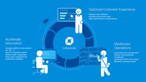 El banco Rabobank elige la tecnología de Dynatrace para rastrear cualquier problema de rendimiento en la operativa de cada uno de sus clientes