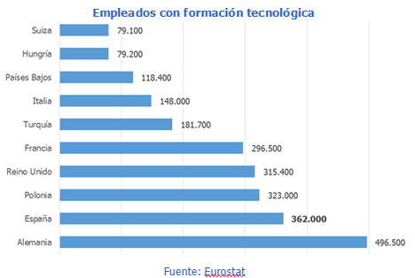 El 11% de las empresas españolas demandan perfiles tecnológicos, dos puntos más que la media europea