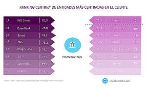 Los neobancos o bancos digitales ofrecen las experiencias mejor valoradas por los españoles