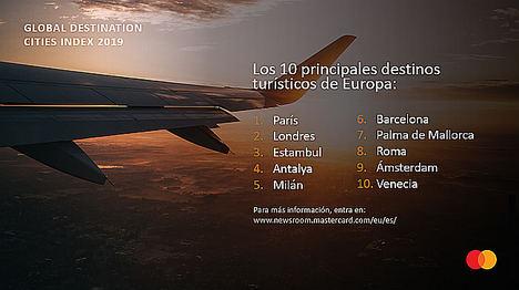 Barcelona y Palma de Mallorca, entre las 20 ciudades que más turistas internacionales reciben cada año, según el GDCI de Mastercard