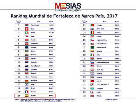 La fortaleza de la marca España, amenazada por la inestabilidad política