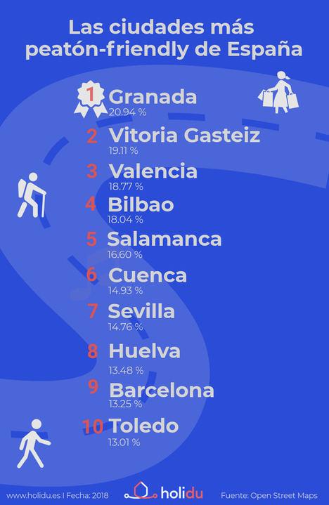 ¡Cuales son y qué visitar en las mejores ciudades para los peatones de España!