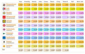 Ranking grandes empresas de distribucion en Facebook en España.Fuente Social Elephants