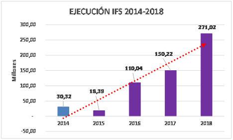 Ejecución IFS 2014-2018.